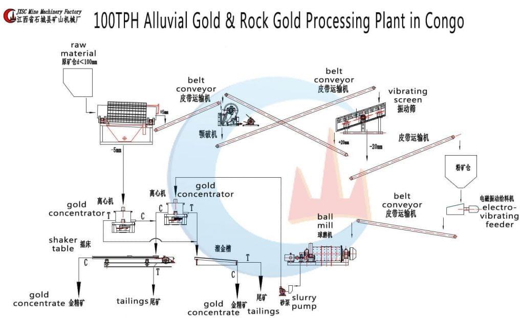 100tph-gold-plant