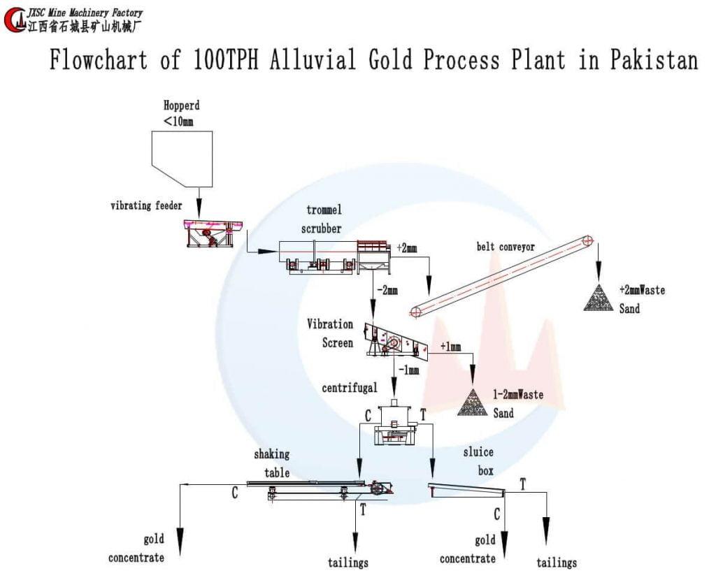 100 т / ч золото-завод