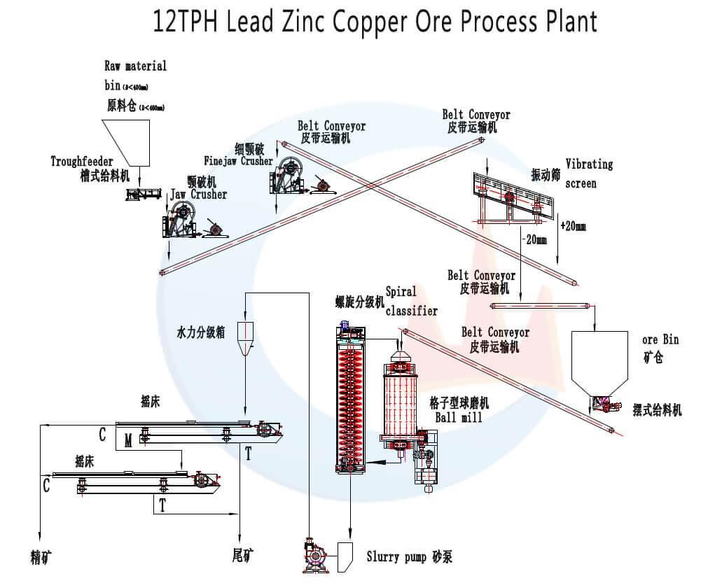 12TPH-Lead-Zinc-Copper-Ore-Process-Plant