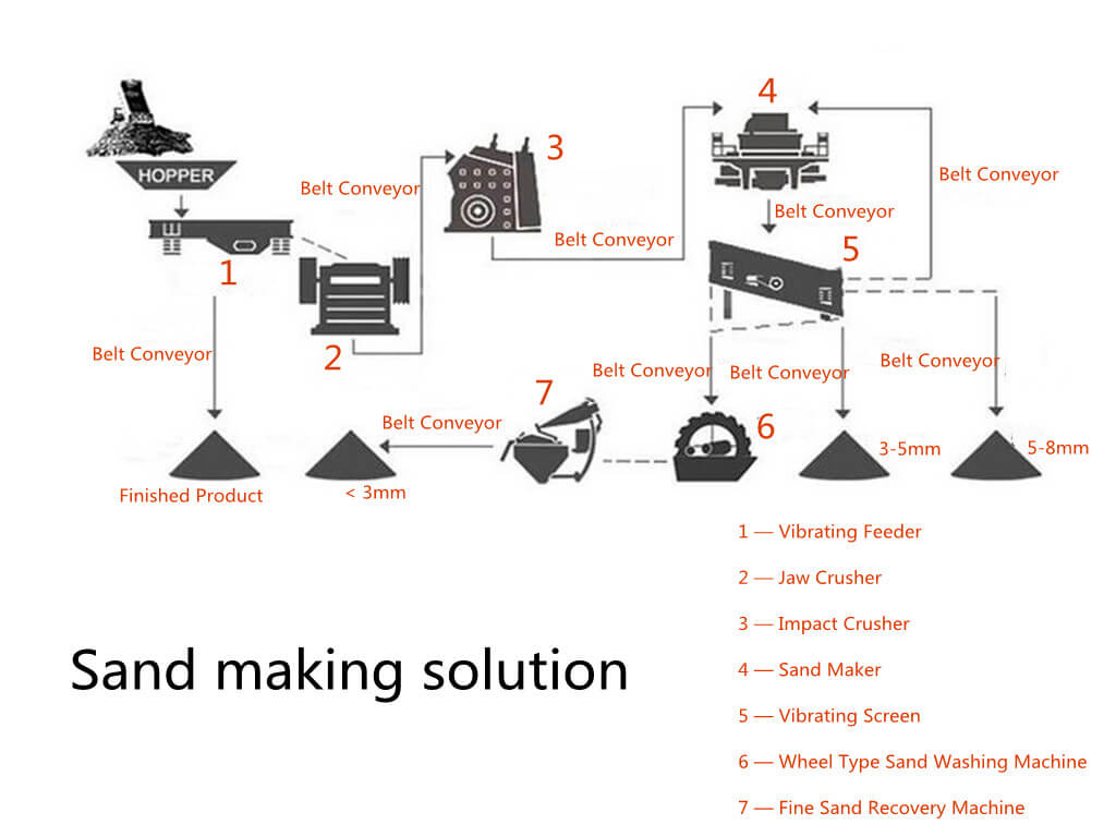 sand making solution