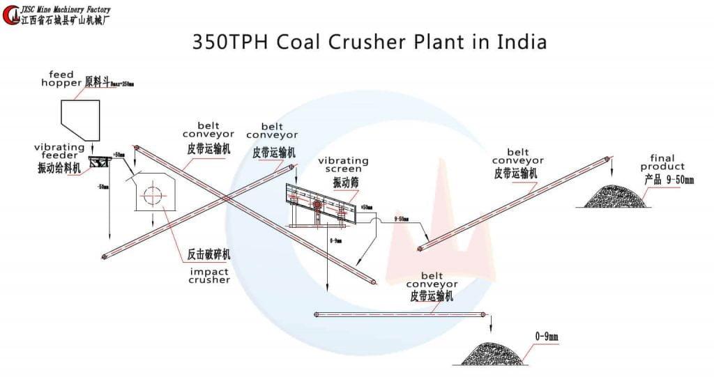 350TPH-Coal-Crusher-Plant-in-India