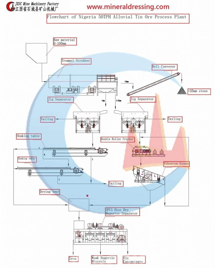 50 т / ч технологического потока оловянной руды