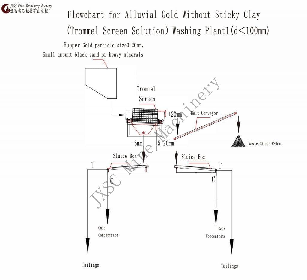 извлечение аллювиального золота без липкой грязи