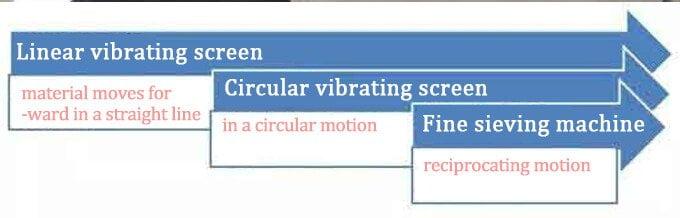 круговой виброгрохот и линейный виброгрохот