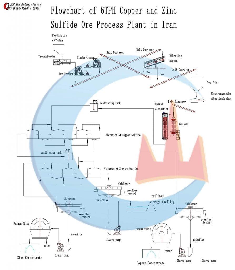copper-and-zinc-process-plant