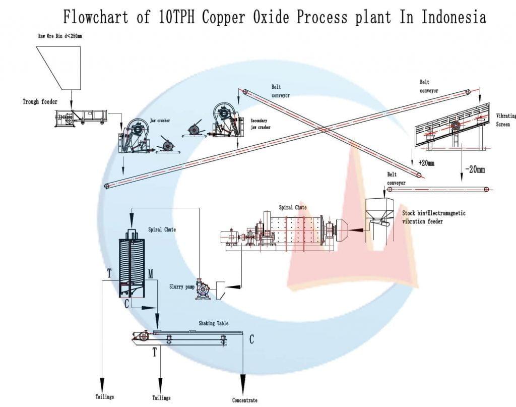copper-processing-flow