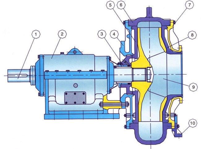 дноуглубительный насос-строительный компонент