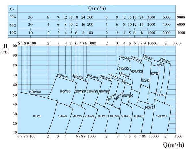 диаграмма выбора дноуглубительных насосов