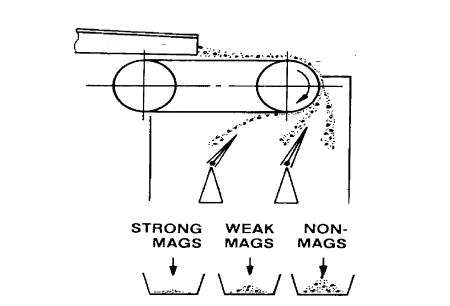 dry magnet separator