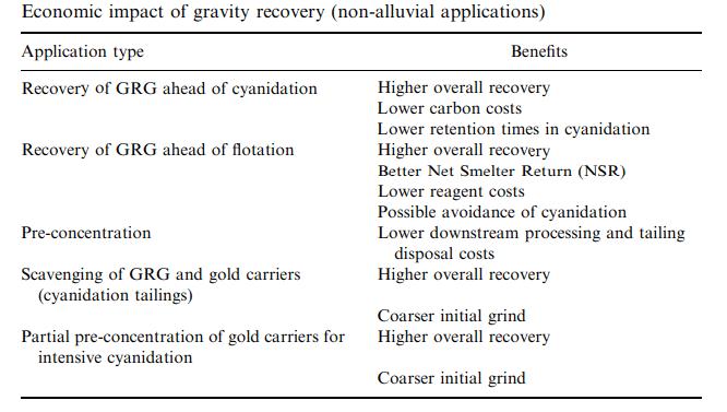 economic impact of gravity recovery