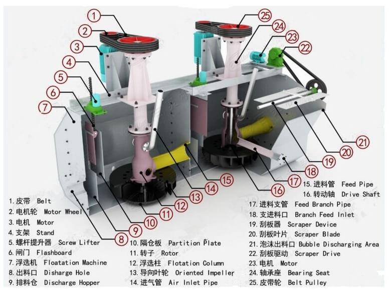 конструкция флотационной машины
