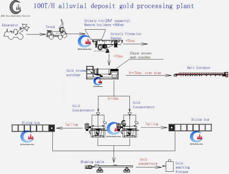блок-схема завода по переработке аллювиального золота мощностью 100 т / ч - JXSC в Китае