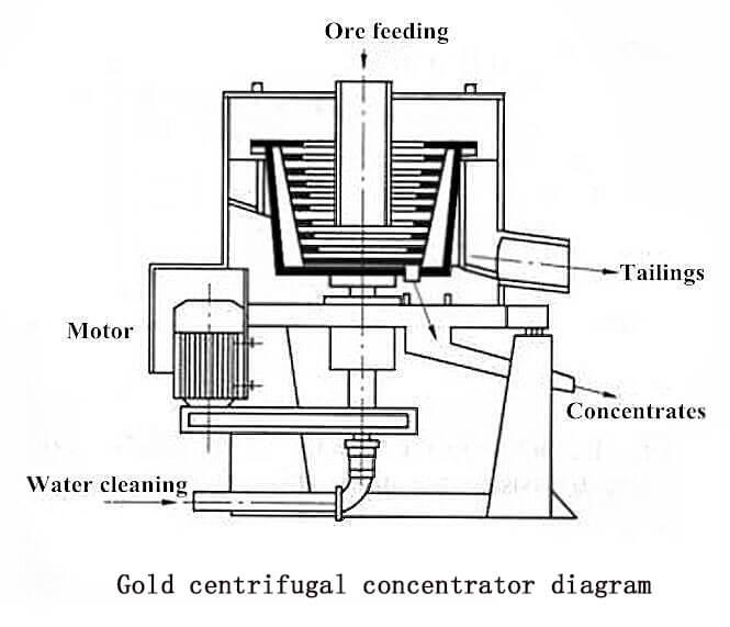 gold-centrifugal-concentrator-diagram