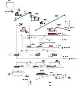 Graphite ore beneficiation flowsheet