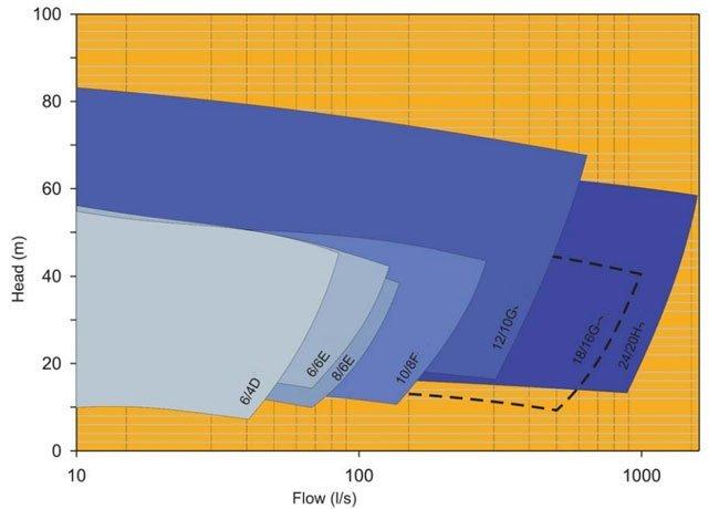gravel-pump-selection-chart