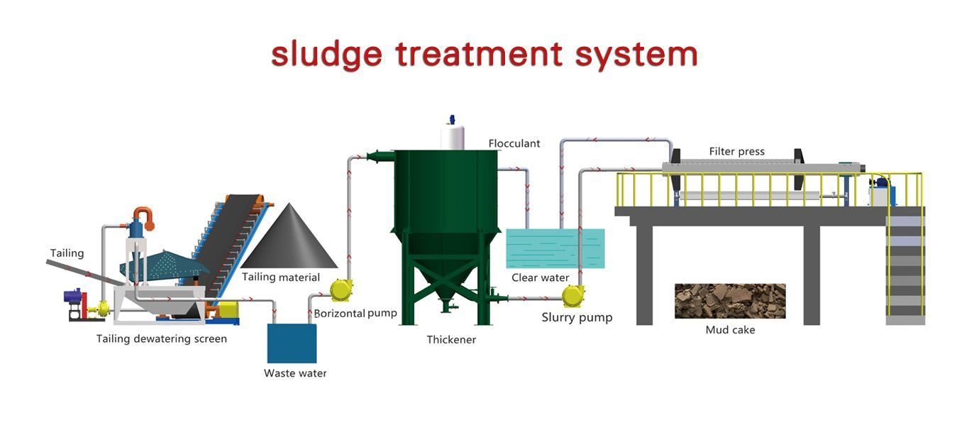 sludge system