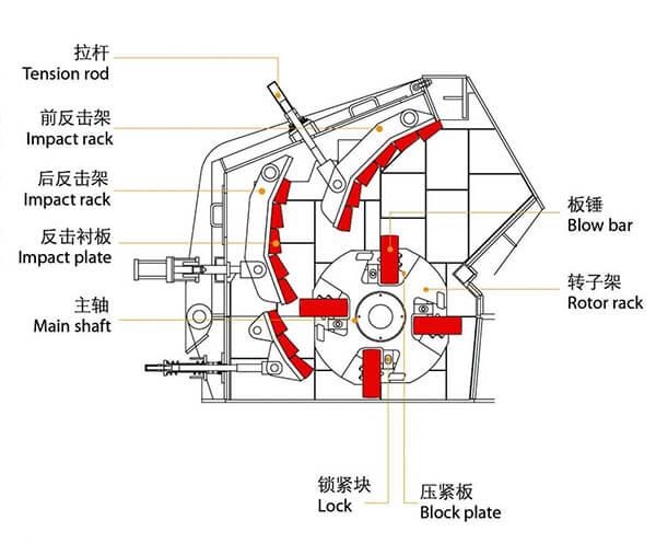конструкция ударной дробилки