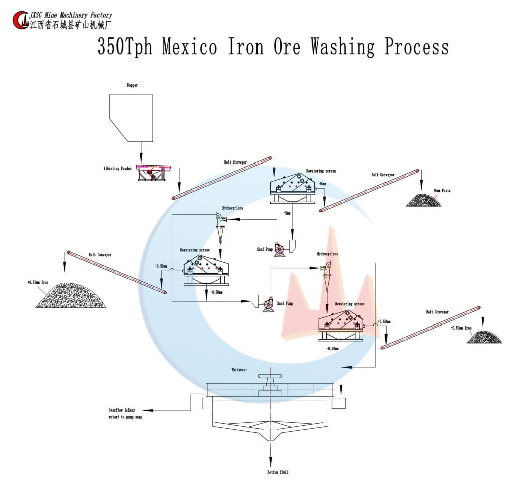 установка для промывки железного песка