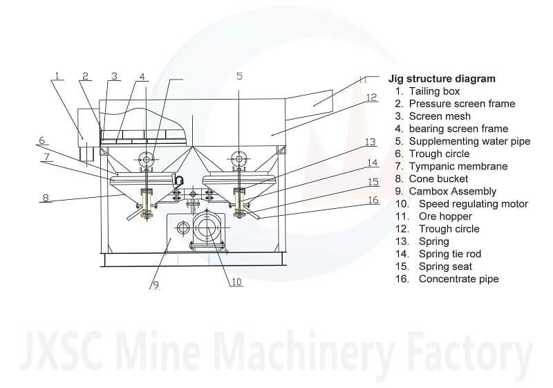 Отсадочный машин-схема