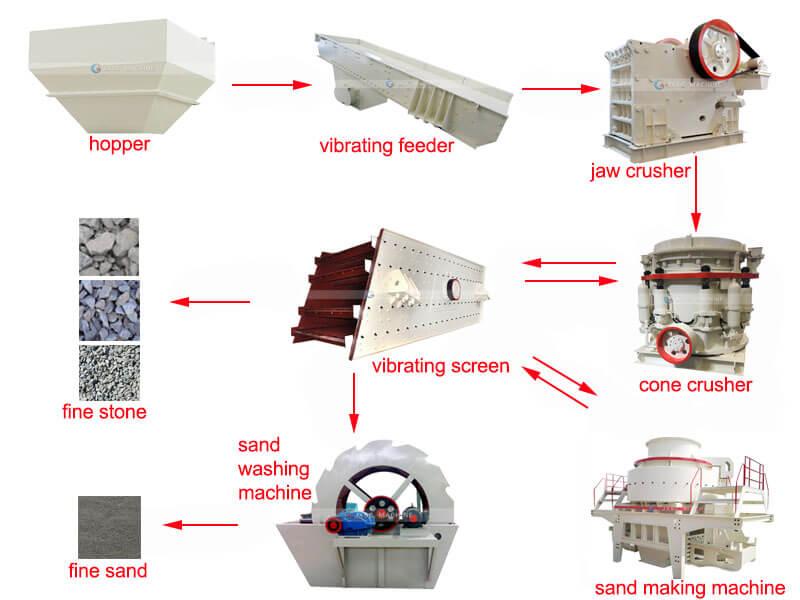 manufactured-sand-washing-process-flowsheet