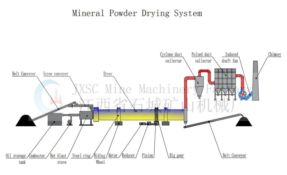система сушки минерального порошка