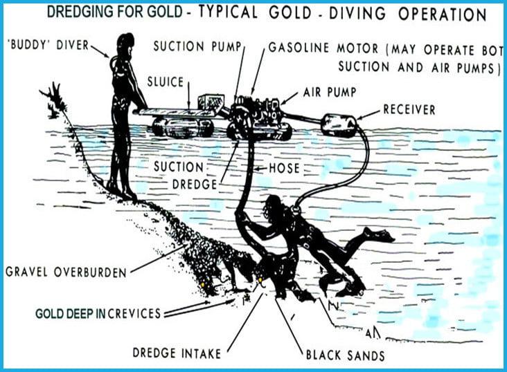 mini gold dredge operation