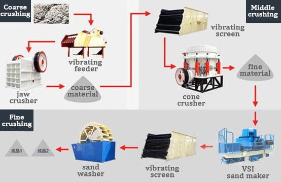 sand making flow