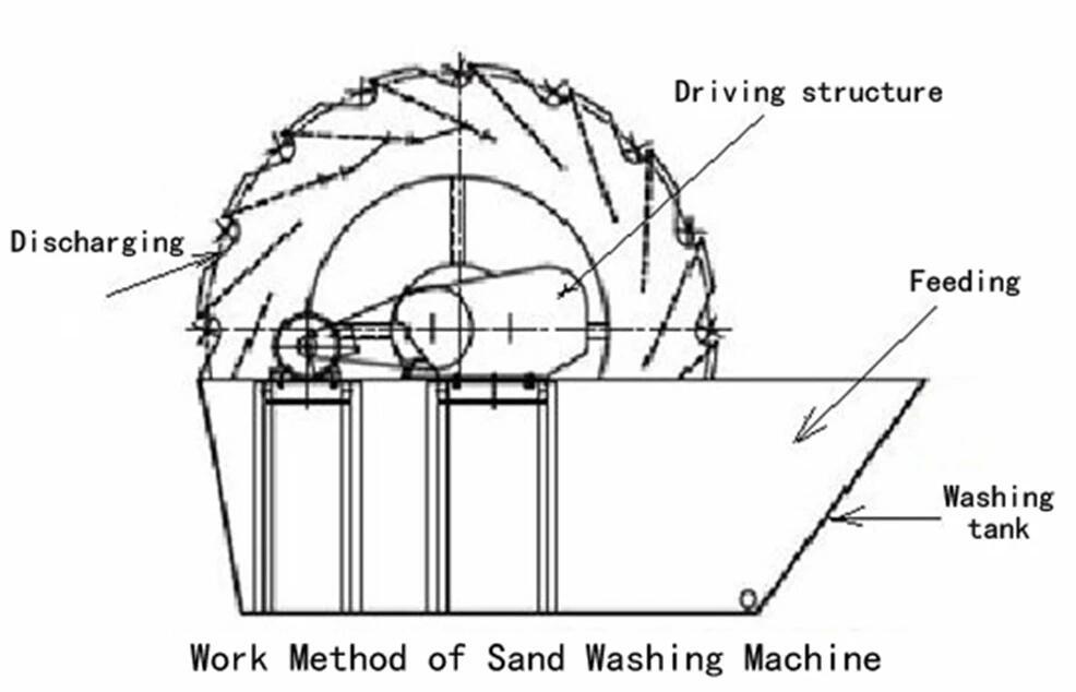 Схема машины для мойки песка
