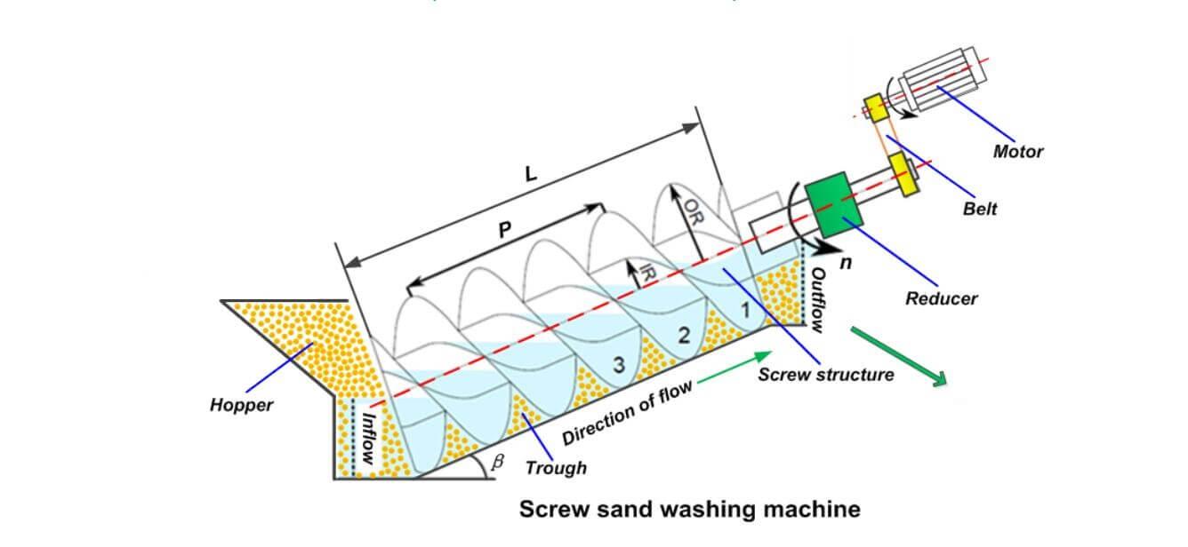 винтовая машина для мойки песка