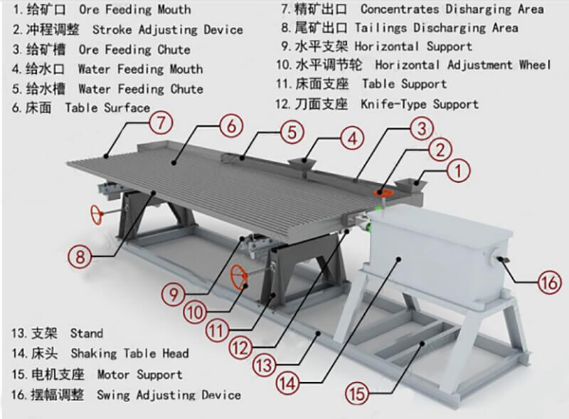 shaker-table-diagram