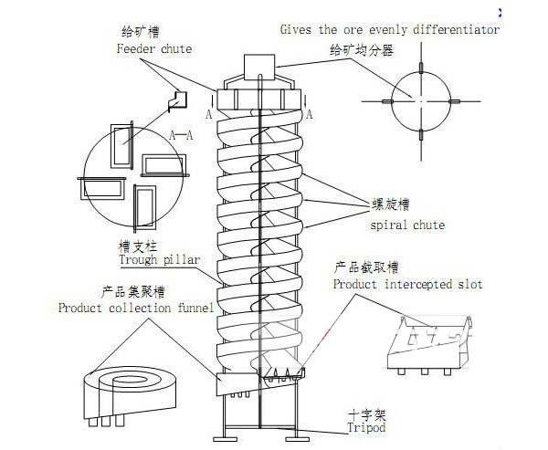 спирально-желобная конструкция