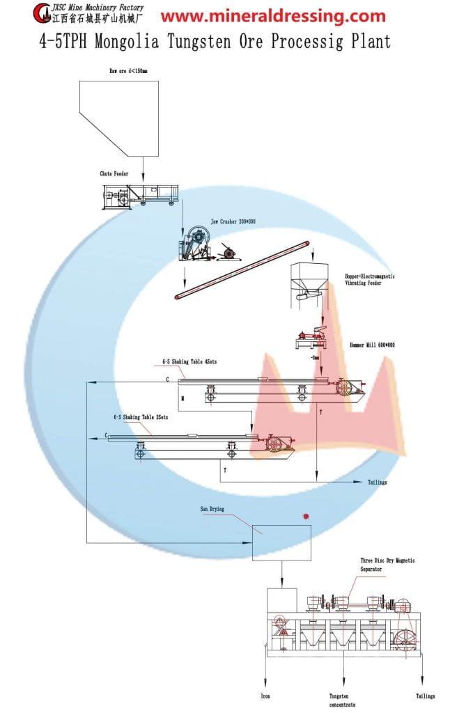 tungsten-processing-plant-flow